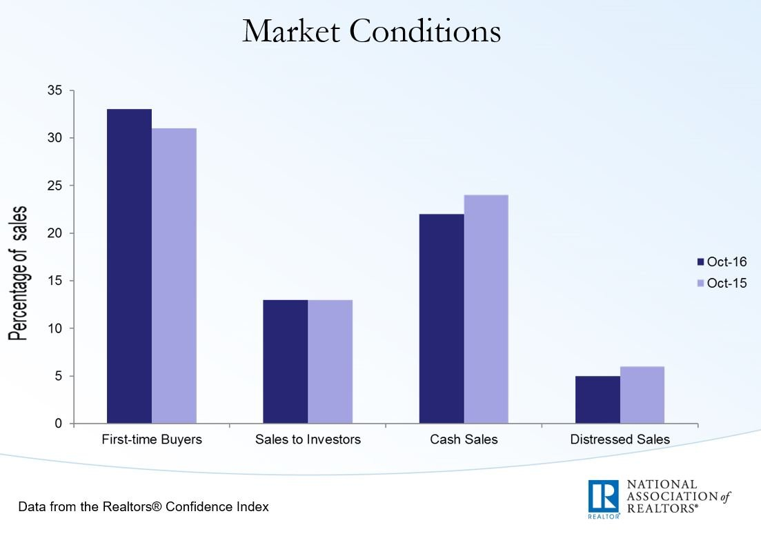 market-conditions-cash_distressed-oct2016-nar-ppt